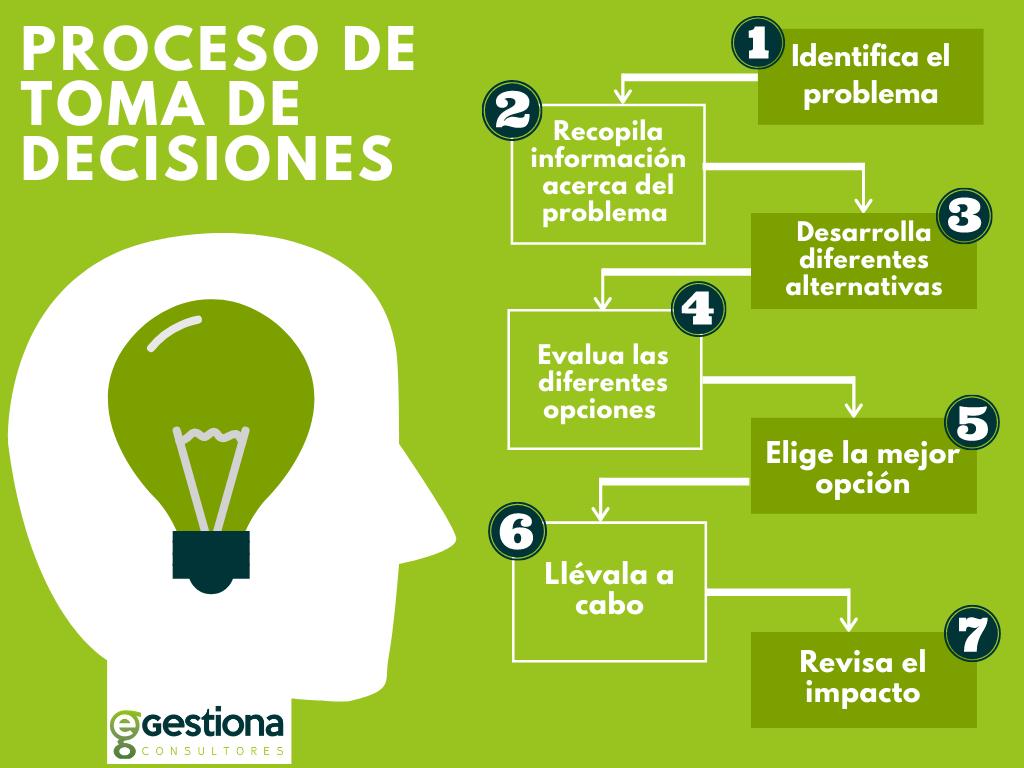 Conoce cómo tomar decisiones con éxito gracias a este sencillo proceso de siete pasos