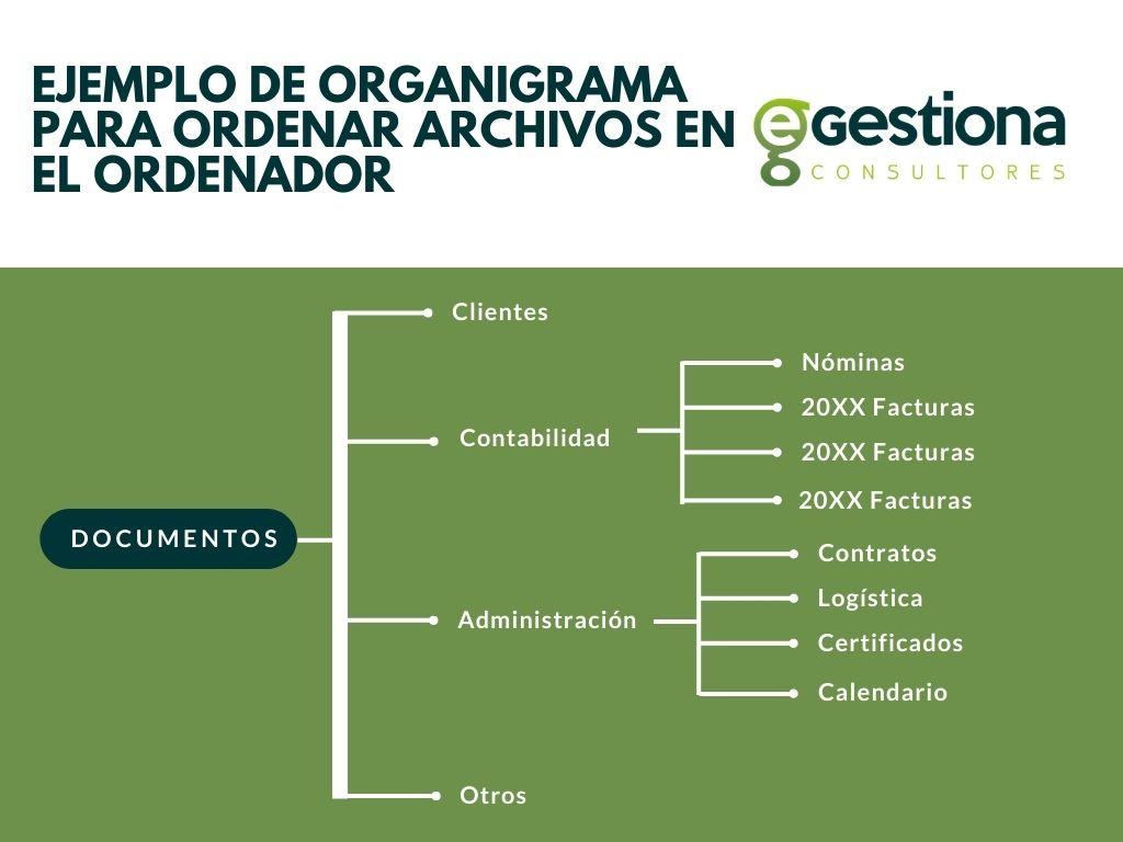 ejemplo de organigrama para organizar los archivos en el ordenador